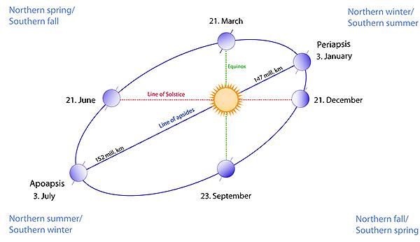 http://img.aftab.cc/news/92/earth_path_around_sun.png