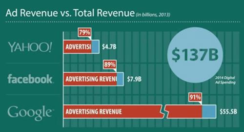 http://img.aftab.cc/news/93/ads_revenue.png
