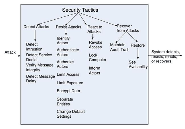 http://img.aftab.cc/news/95/4-qa-security-tatics.png