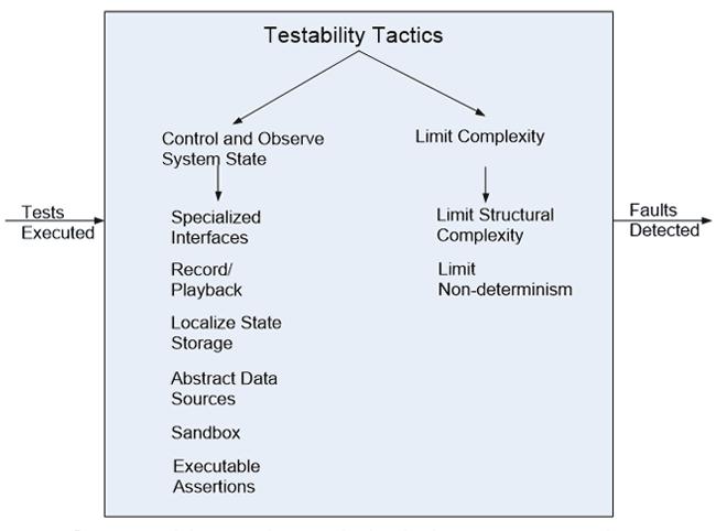 http://img.aftab.cc/news/95/5-qa-testability-tatics.png