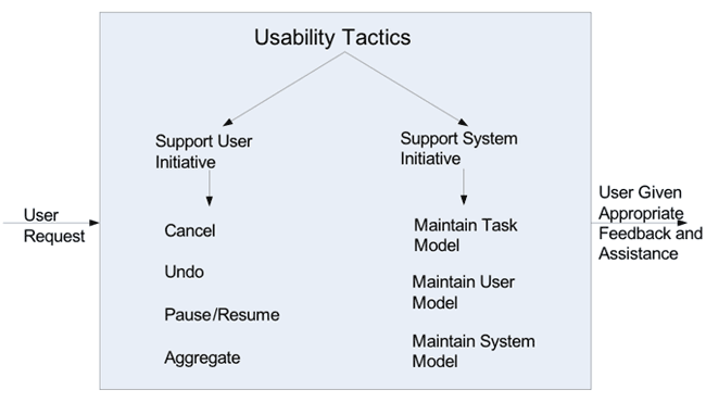 http://img.aftab.cc/news/95/6-qa-usability-tatics.png