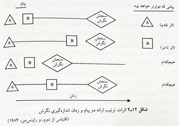 https://img.aftab.cc/news/97/primacy_recency.jpg