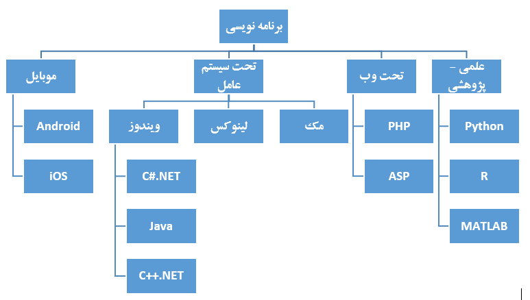 https://img.aftab.cc/news/97/which_programming_language.png