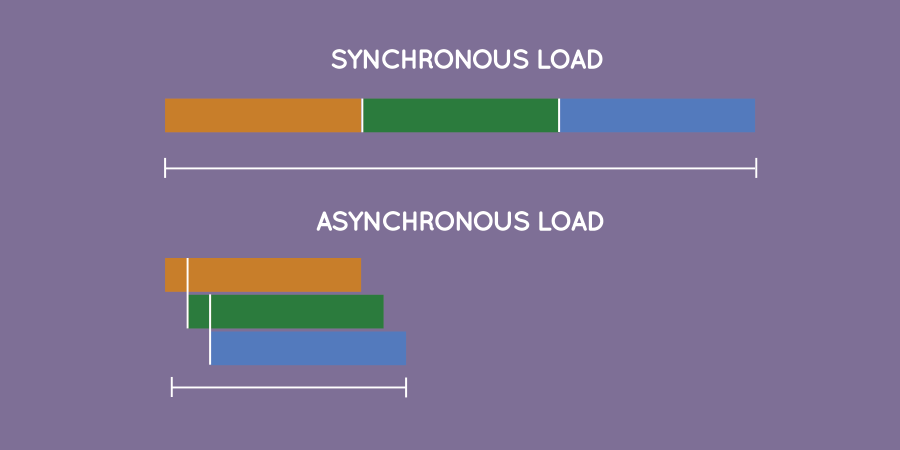 https://img.aftab.cc/news/99/synchronous_vs_asynchronous.png